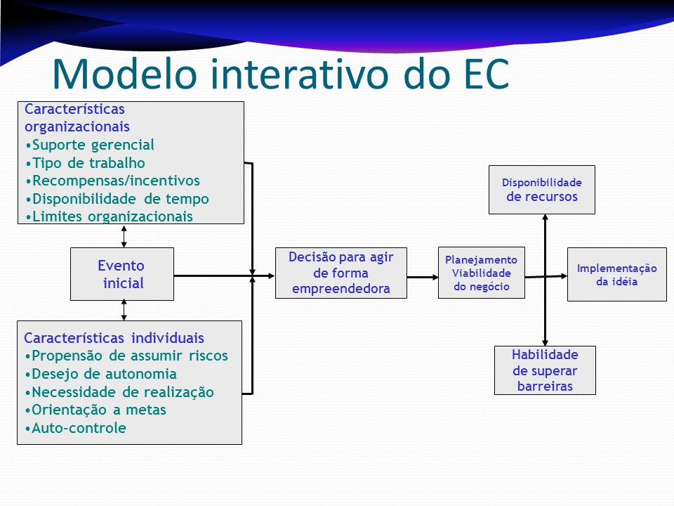 Modelo interativo do EC