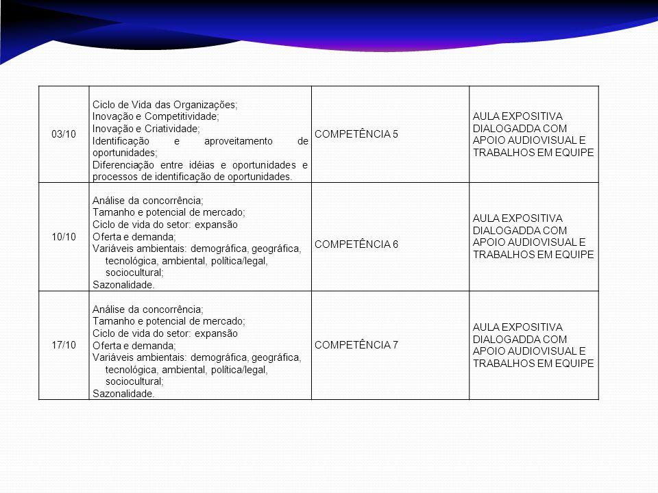 03/10 Ciclo de Vida das Organizações; Inovação e Competitividade; Inovação e Criatividade; Identificação e aproveitamento de oportunidades;