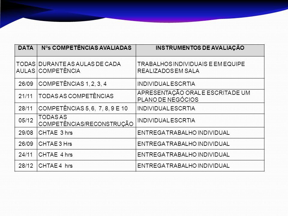 Nºs COMPETÊNCIAS AVALIADAS INSTRUMENTOS DE AVALIAÇÃO