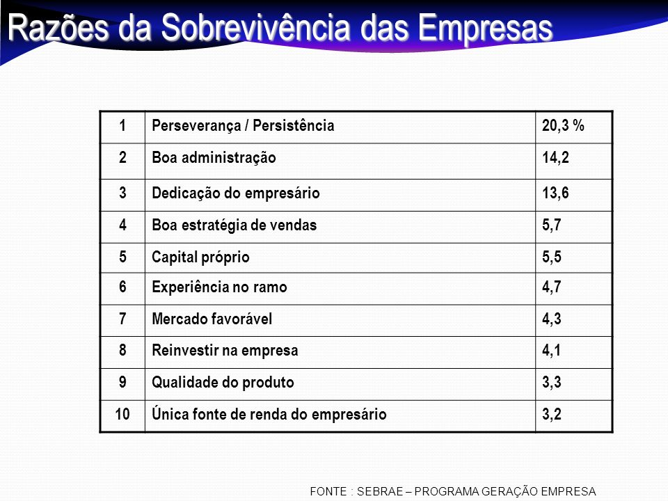Razões da Sobrevivência das Empresas