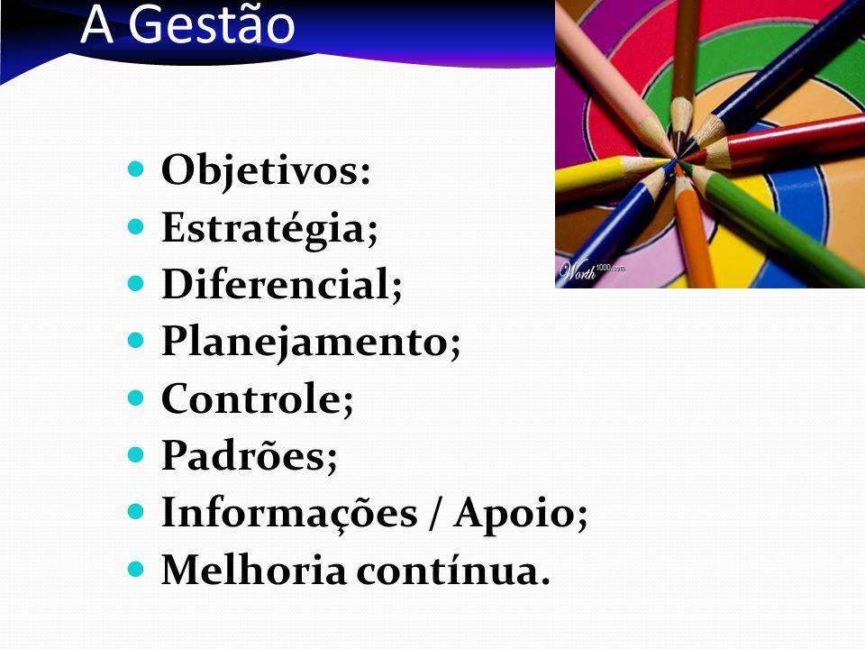 A Gestão Objetivos: Estratégia; Diferencial; Planejamento; Controle;