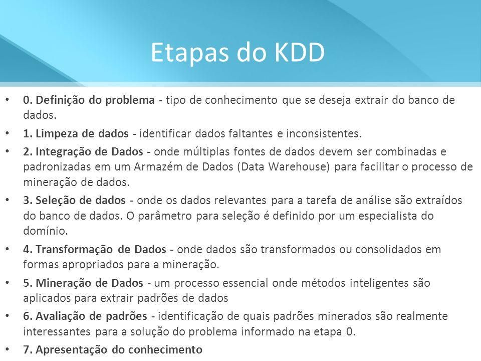 Etapas do KDD 0. Definição do problema - tipo de conhecimento que se deseja extrair do banco de dados.