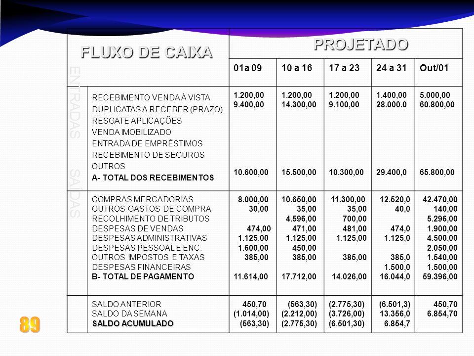 89 PROJETADO FLUXO DE CAIXA ENTRADAS SAÍDAS 01a 09 10 a 16 17 a 23