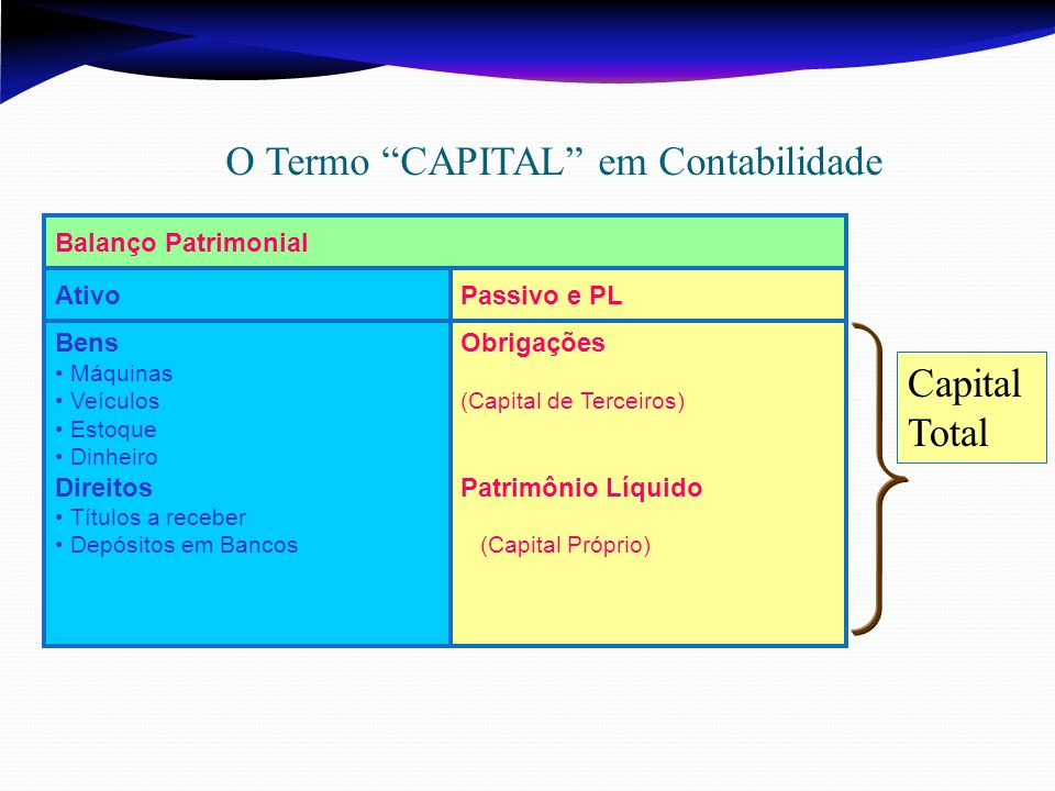 O Termo CAPITAL em Contabilidade