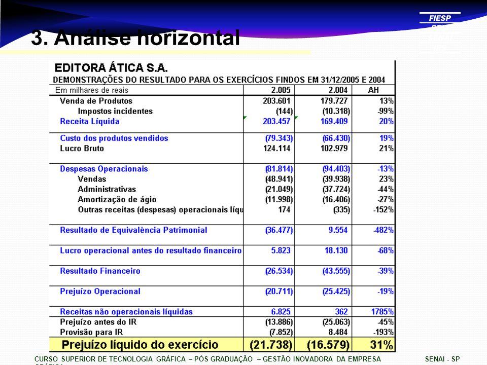 3. Análise horizontal CURSO SUPERIOR DE TECNOLOGIA GRÁFICA – PÓS GRADUAÇÃO – GESTÃO INOVADORA DA EMPRESA GRÁFICA.