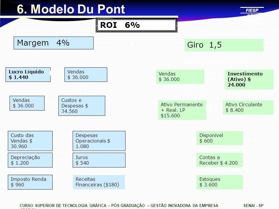 6. Modelo Du Pont ROI 6% Margem 4% (x) Giro 1,5 (÷) (÷) (-) (+)
