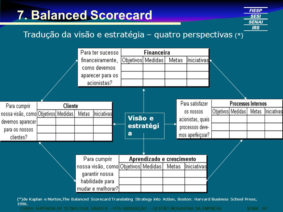 7. Balanced ScorecardTradução da visão e estratégia – quatro perspectivas (*) Visão e estratégia.
