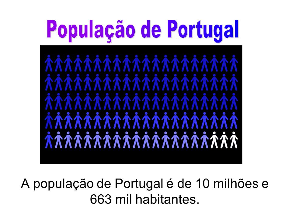 A população de Portugal é de 10 milhões e 663 mil habitantes.
