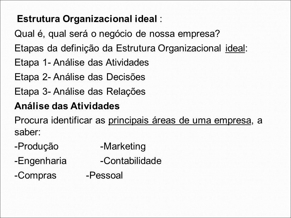 Estrutura Organizacional ideal :
