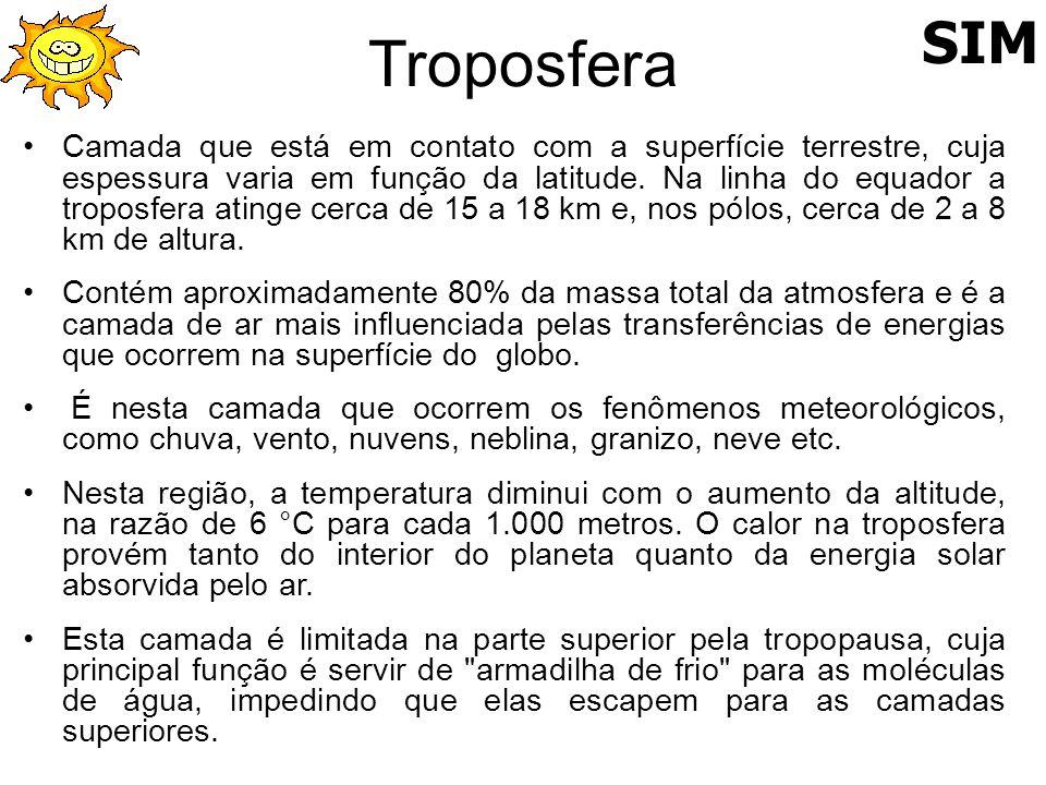 Troposfera SIM.
