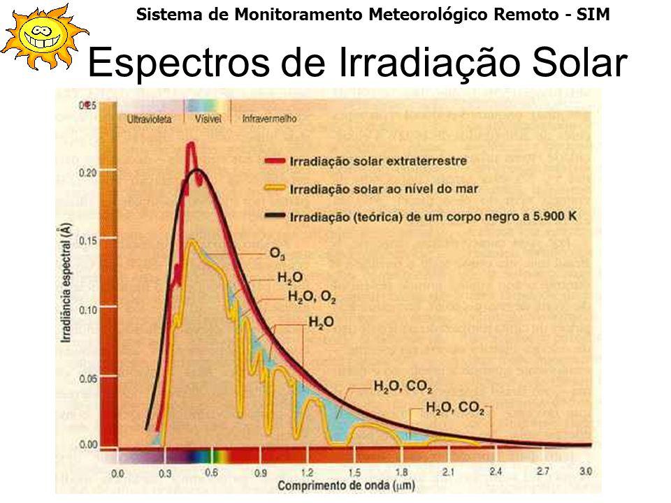 Espectros de Irradiação Solar