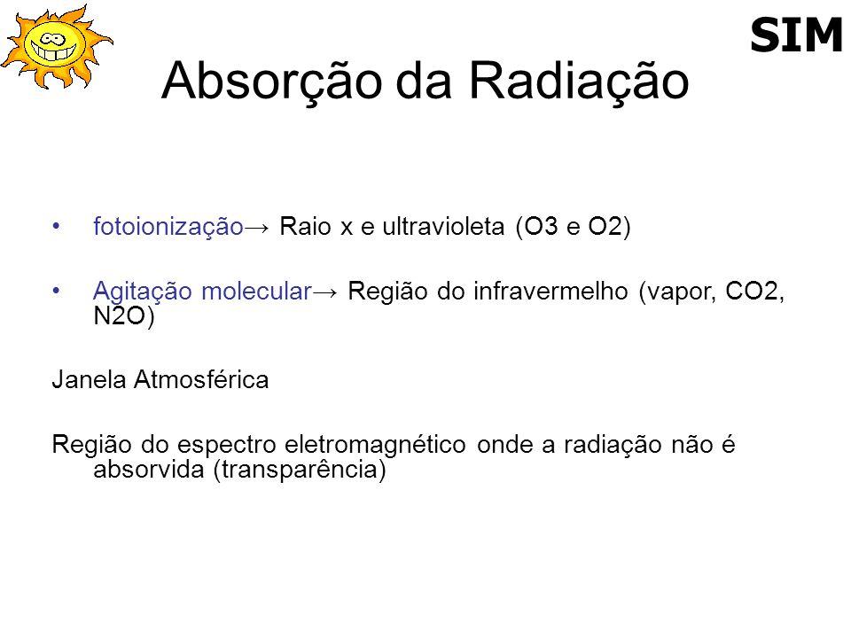Absorção da Radiação SIM