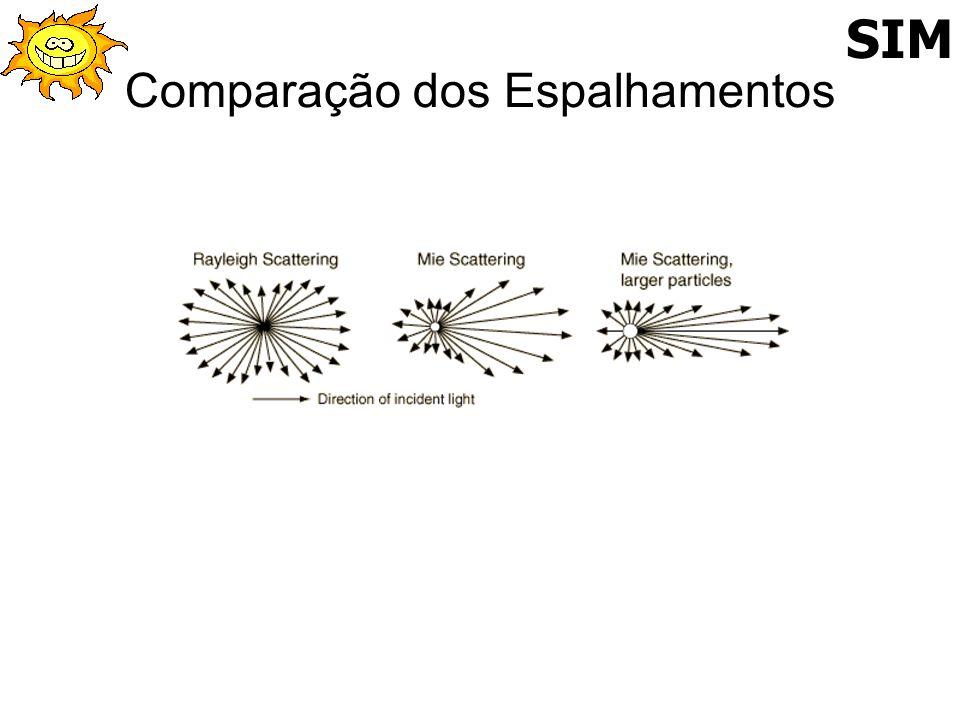Comparação dos Espalhamentos