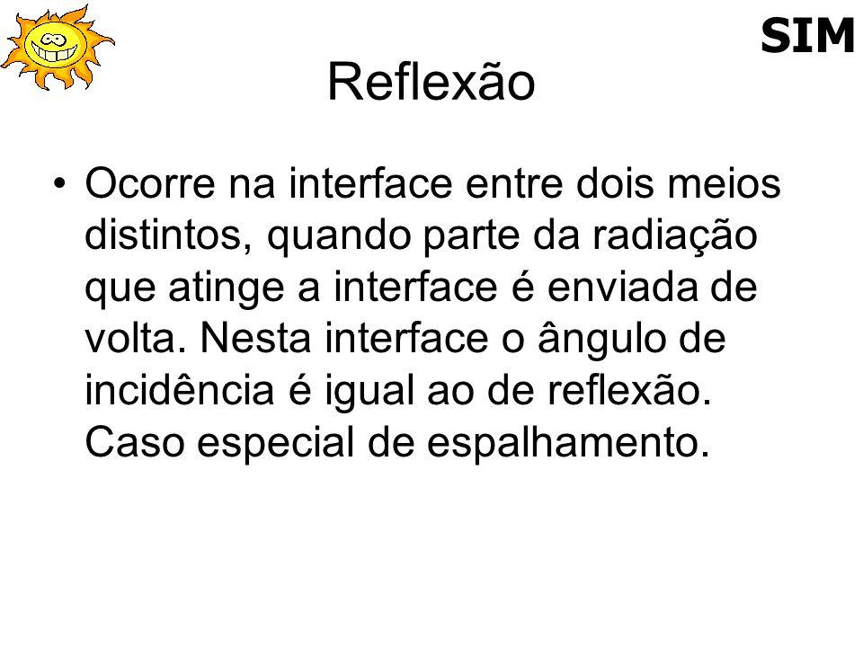 SIM Reflexão.