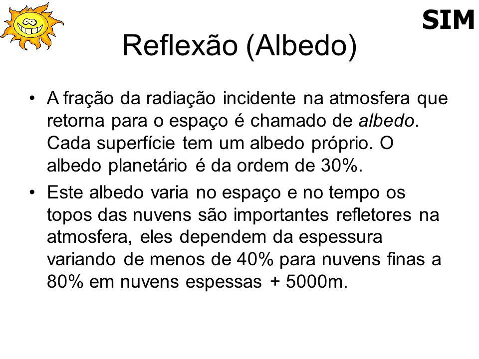 SIMReflexão (Albedo)