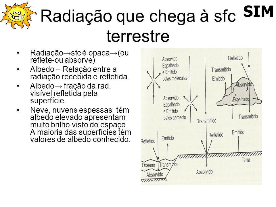 Radiação que chega à sfc terrestre