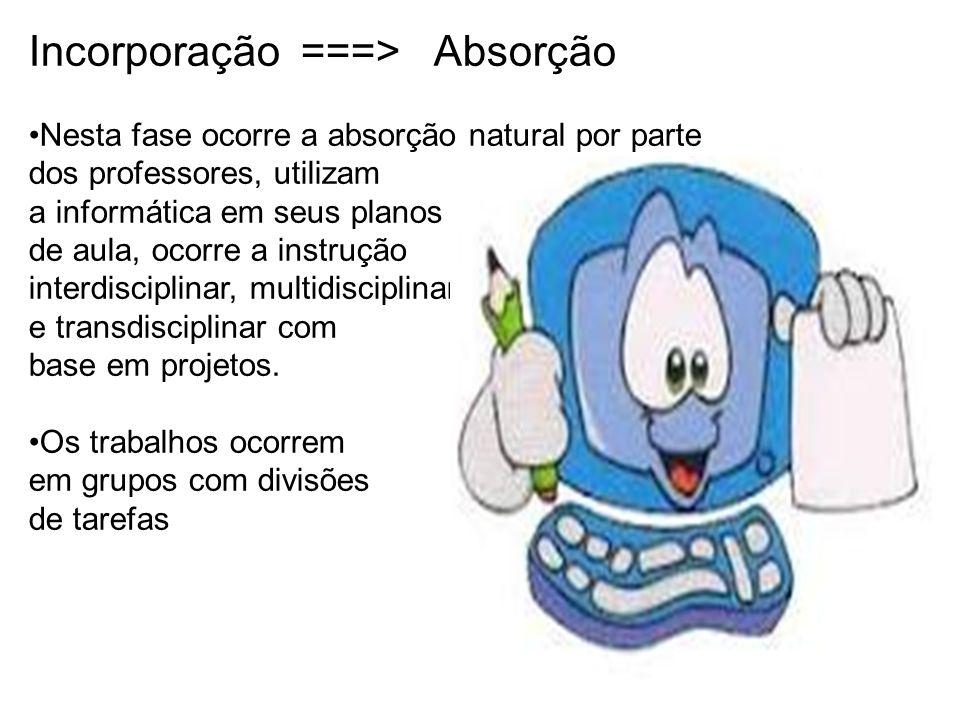 Incorporação ===> Absorção
