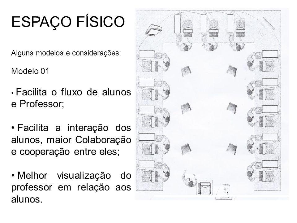ESPAÇO FÍSICO Alguns modelos e considerações: Modelo 01. Facilita o fluxo de alunos e Professor;