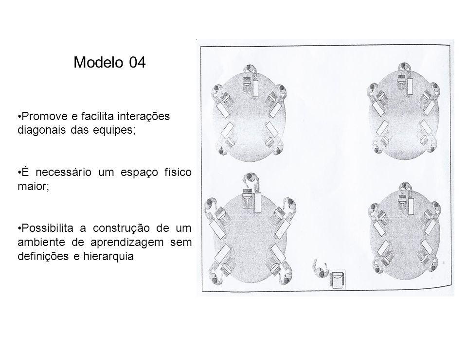 Modelo 04 Promove e facilita interações diagonais das equipes;