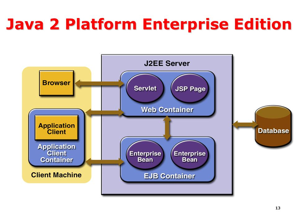 Java 2 Platform Enterprise Edition