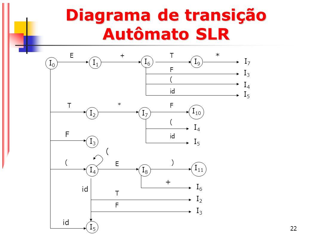 Diagrama de transição Autômato SLR