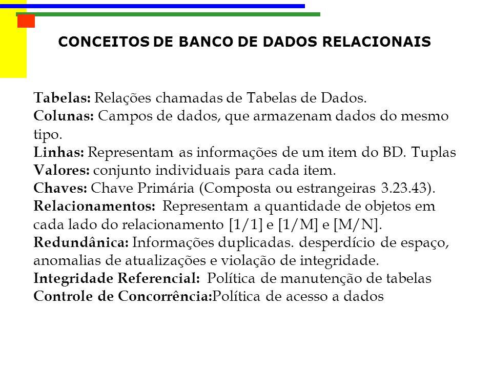 Tabelas: Relações chamadas de Tabelas de Dados.