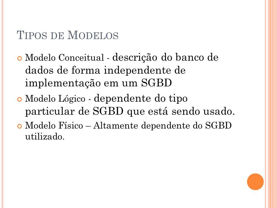 Tipos de Modelos Modelo Conceitual - descrição do banco de dados de forma independente de implementação em um SGBD.