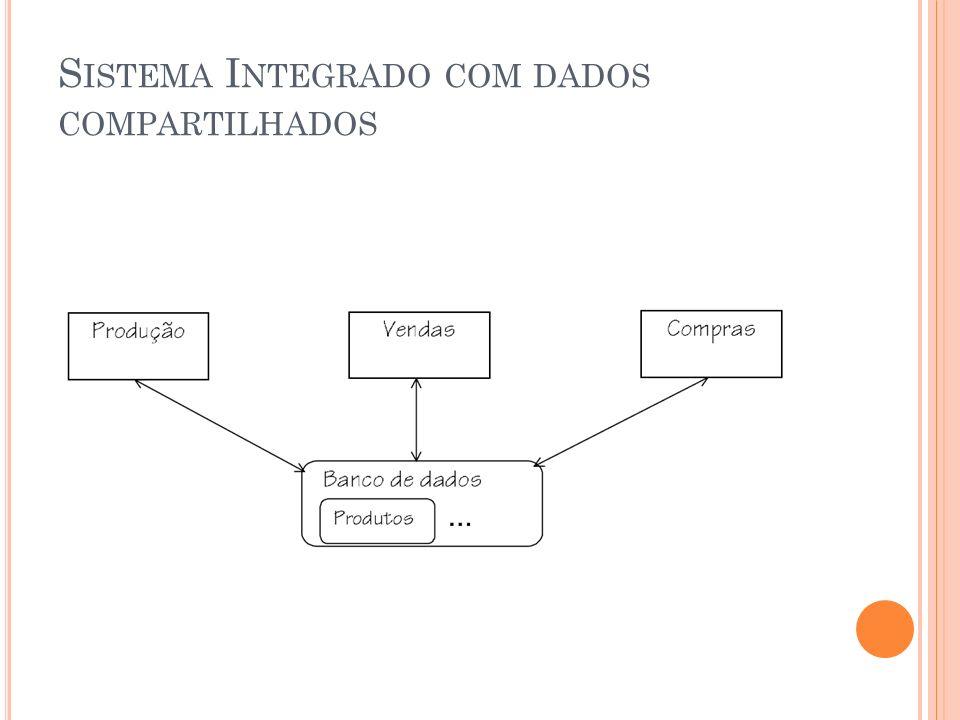Sistema Integrado com dados compartilhados