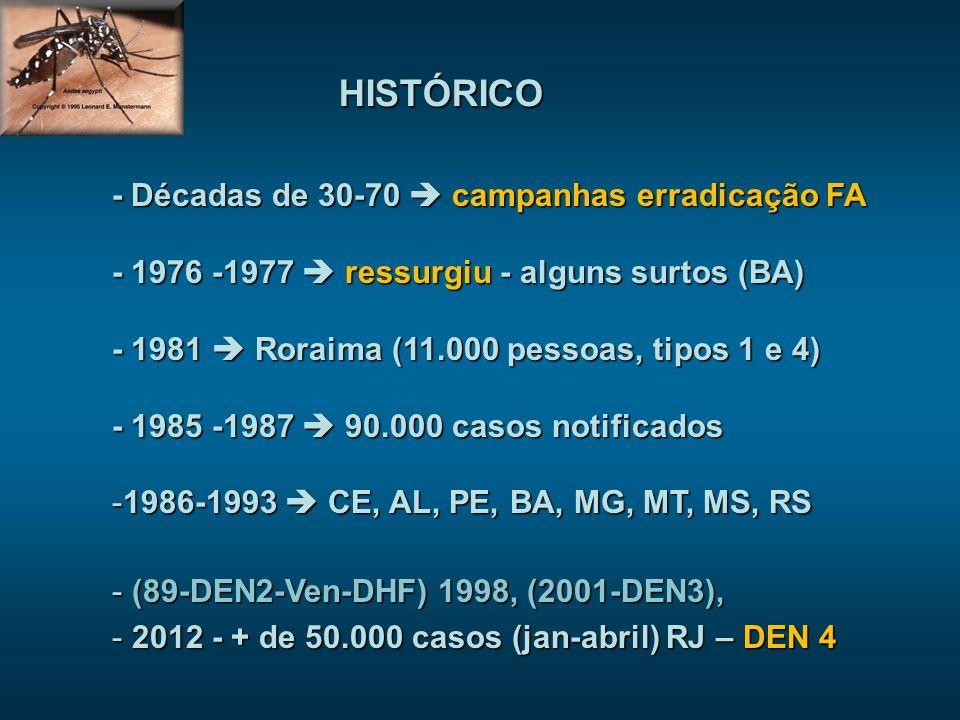 HISTÓRICO - Décadas de 30-70  campanhas erradicação FA