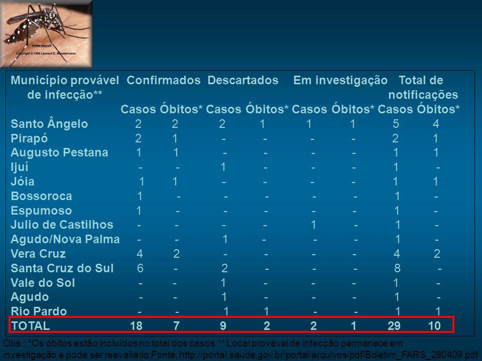 Município provável Confirmados Descartados Em investigação Total de