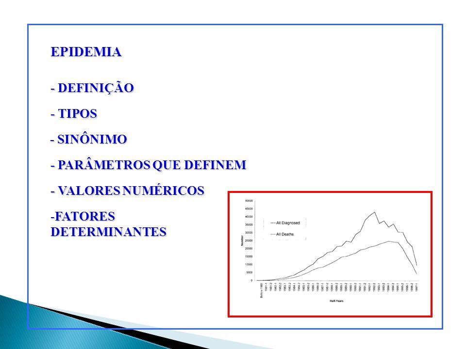EPIDEMIA - DEFINIÇÃO - TIPOS - SINÔNIMO - PARÂMETROS QUE DEFINEM