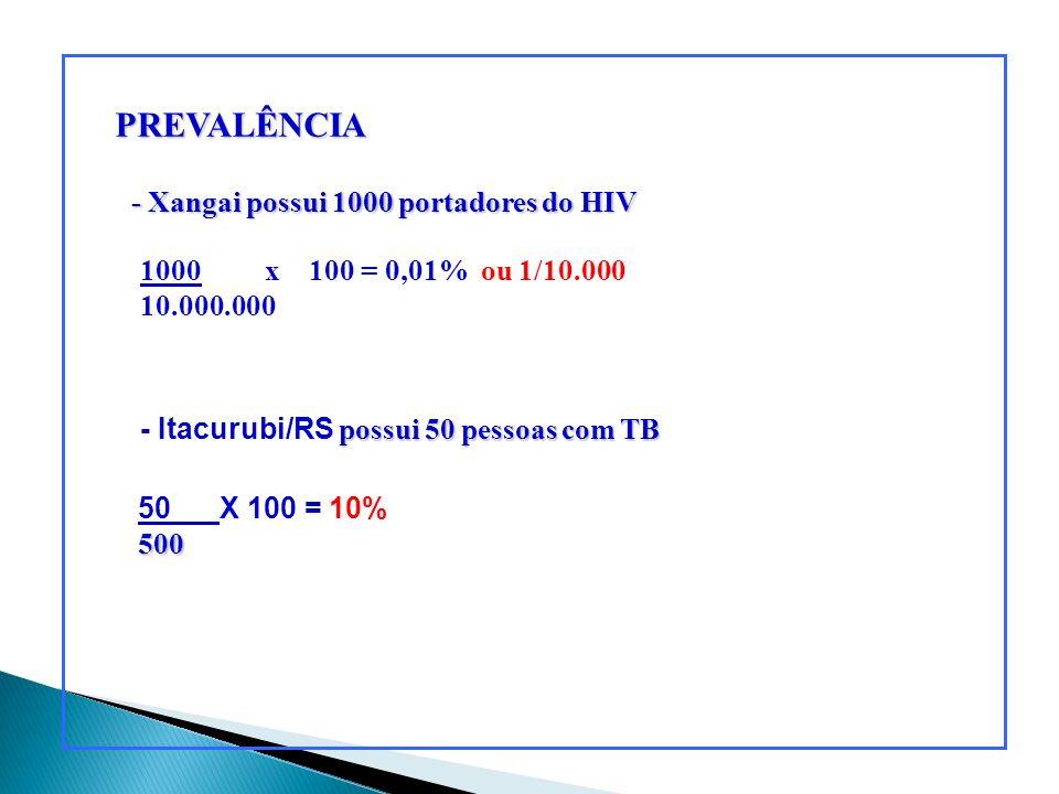 PREVALÊNCIA - Xangai possui 1000 portadores do HIV