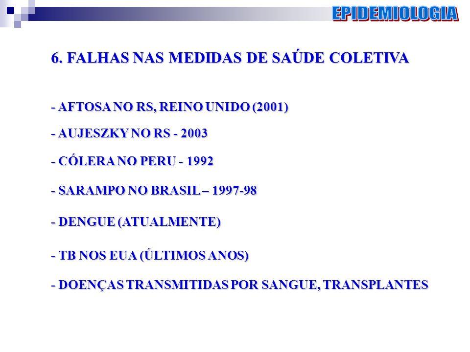 EPIDEMIOLOGIA 6. FALHAS NAS MEDIDAS DE SAÚDE COLETIVA