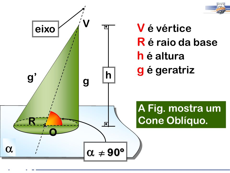* a a 90º V é vértice R é raio da base h é altura g é geratriz V eixo