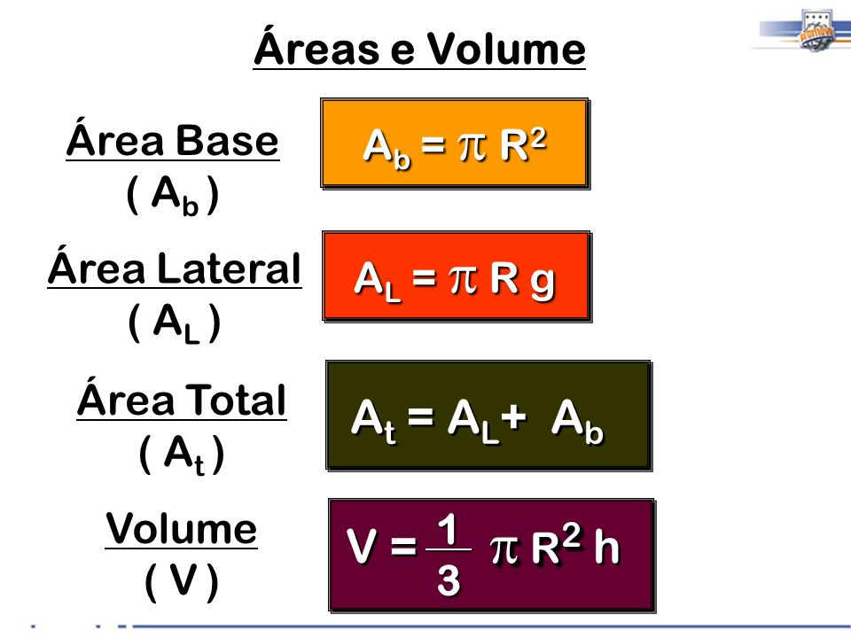 At = AL+ Ab V = p R2 h Áreas e Volume Ab = p R2 Área Base ( Ab )