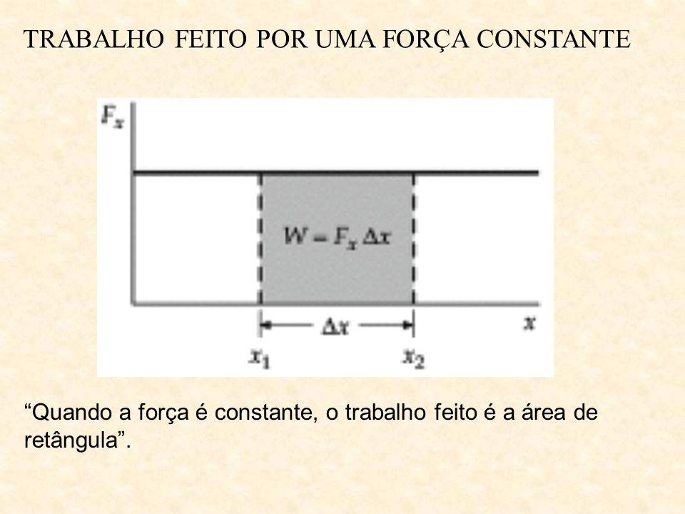 TRABALHO FEITO POR UMA FORÇA CONSTANTE