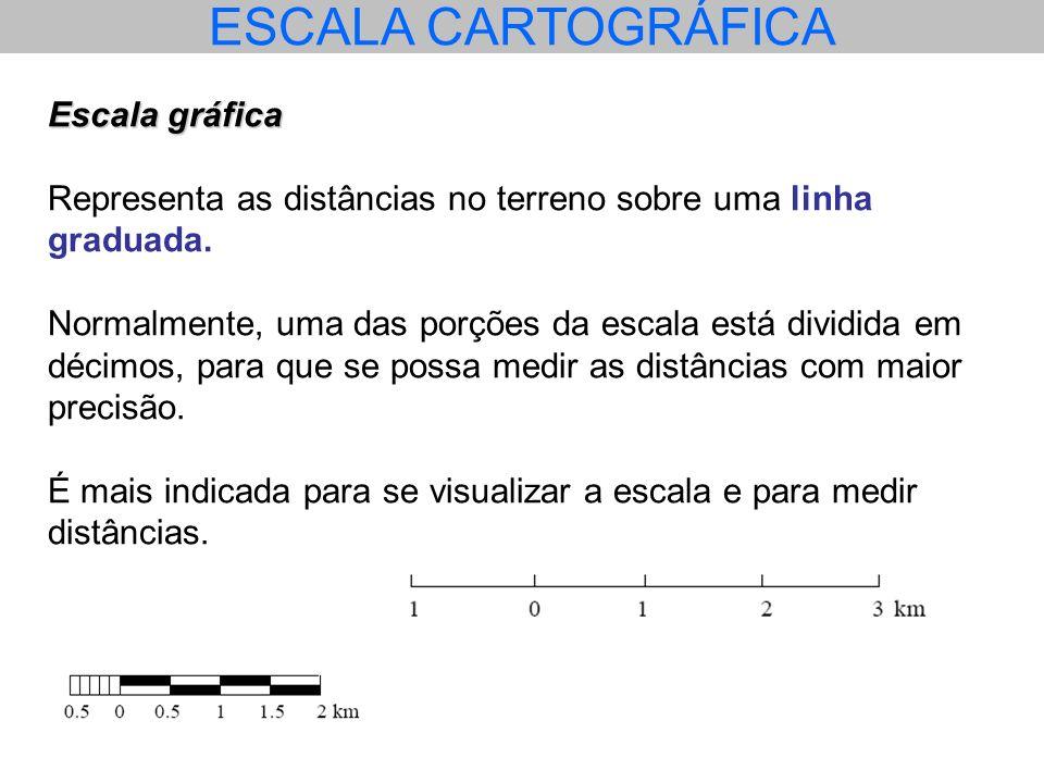 ESCALA CARTOGRÁFICA Escala gráfica