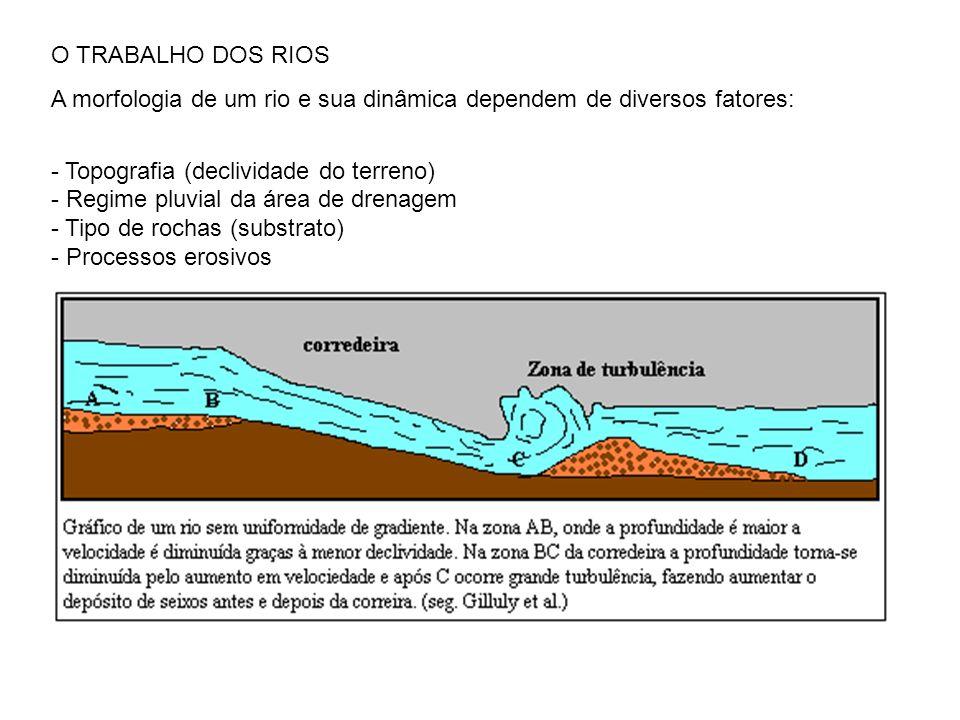 O TRABALHO DOS RIOS A morfologia de um rio e sua dinâmica dependem de diversos fatores: Topografia (declividade do terreno)