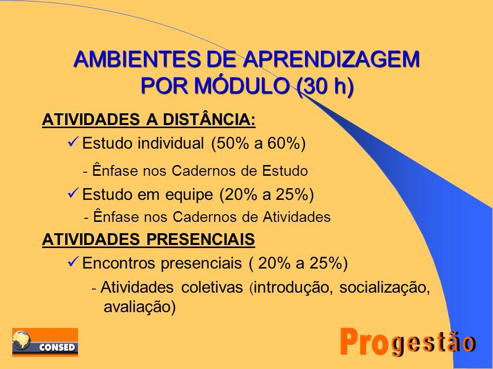 AMBIENTES DE APRENDIZAGEM POR MÓDULO (30 h)