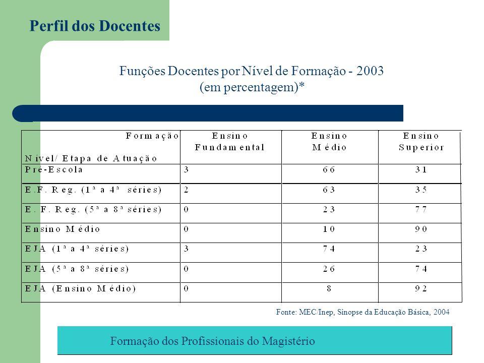 Funções Docentes por Nível de Formação - 2003
