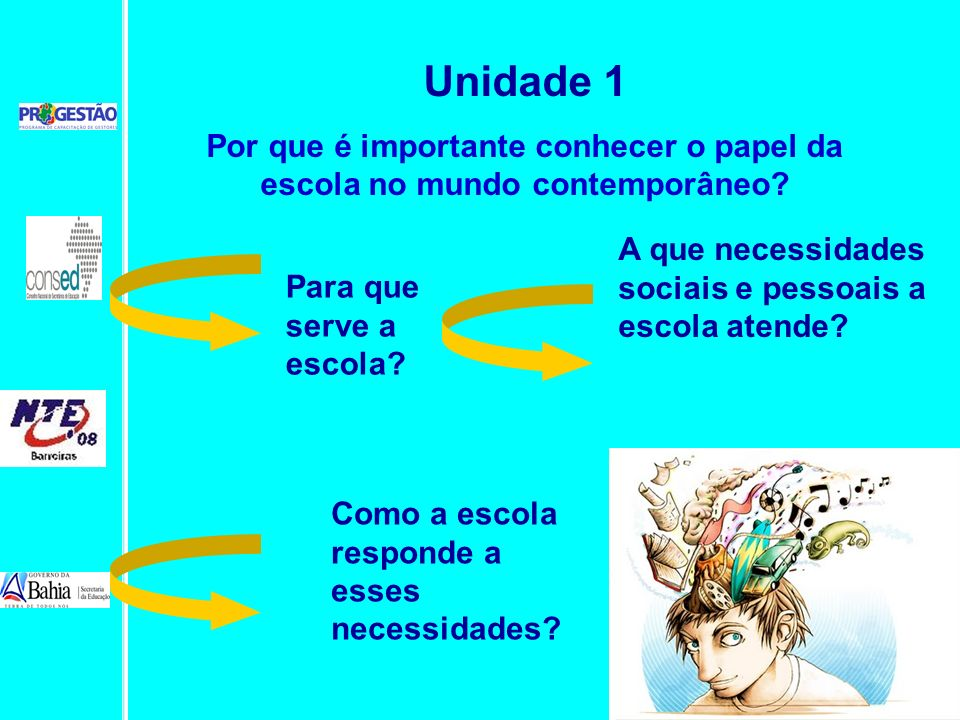 Unidade 1 Por que é importante conhecer o papel da escola no mundo contemporâneo A que necessidades sociais e pessoais a escola atende