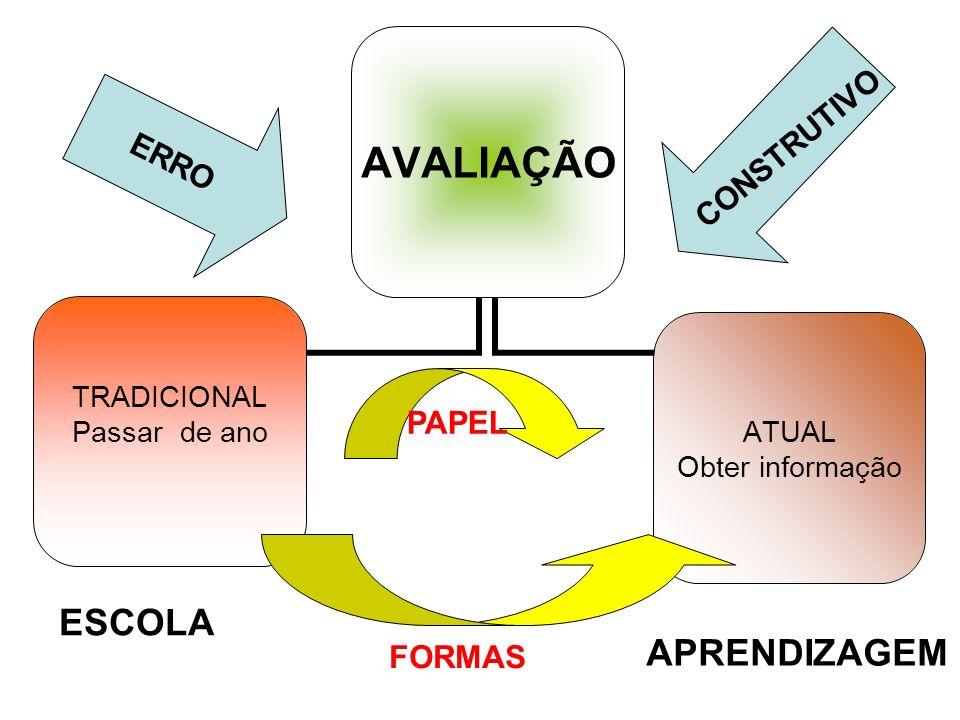 ERRO CONSTRUTIVO PAPEL ESCOLA APRENDIZAGEM FORMAS