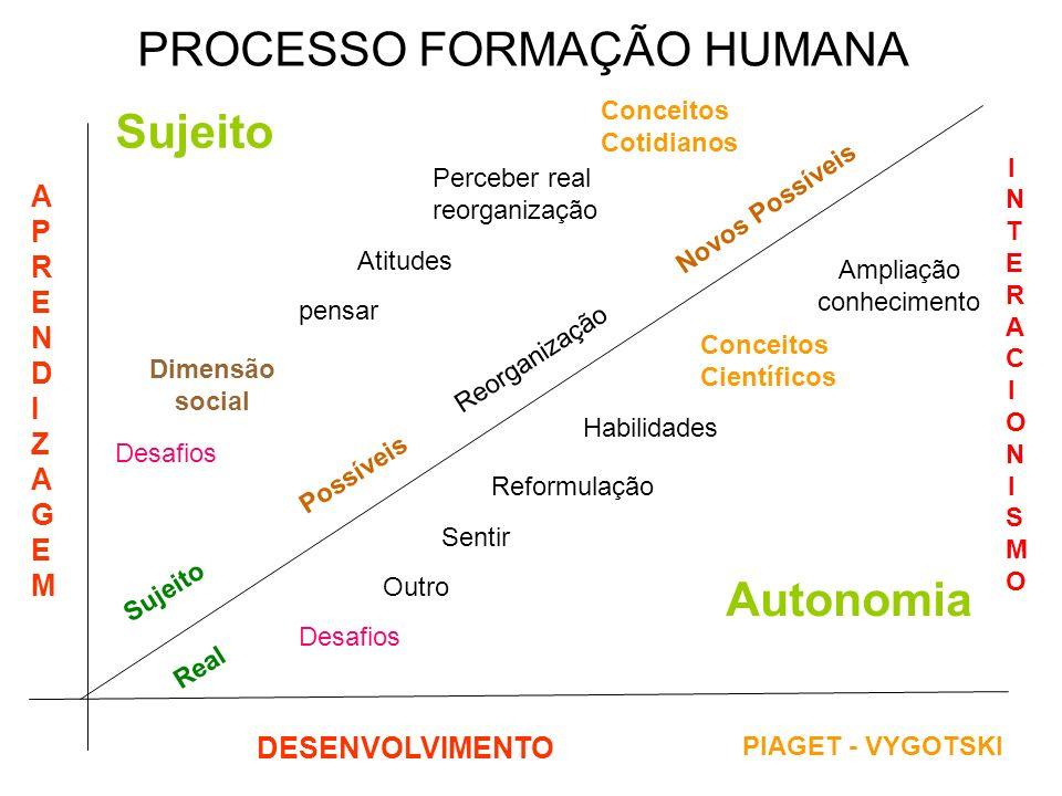 PROCESSO FORMAÇÃO HUMANA