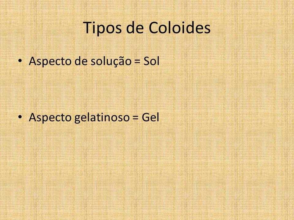 Tipos de Coloides Aspecto de solução = Sol Aspecto gelatinoso = Gel