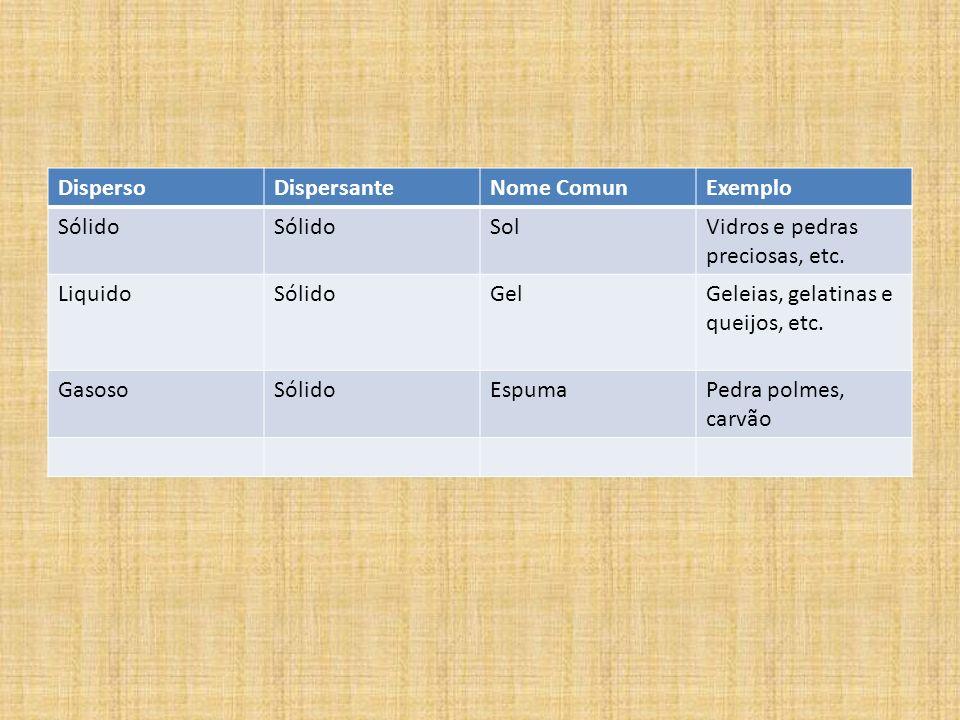 DispersoDispersante. Nome Comun. Exemplo. Sólido. Sol. Vidros e pedras preciosas, etc. Liquido. Gel.