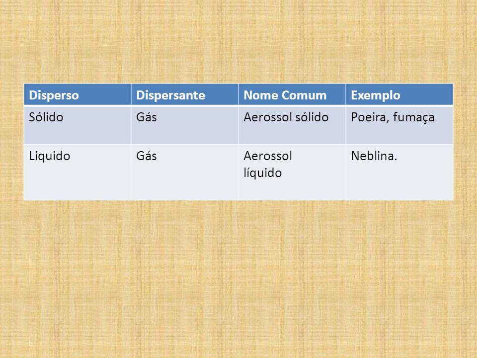 DispersoDispersante. Nome Comum. Exemplo. Sólido. Gás. Aerossol sólido. Poeira, fumaça. Liquido. Aerossol.