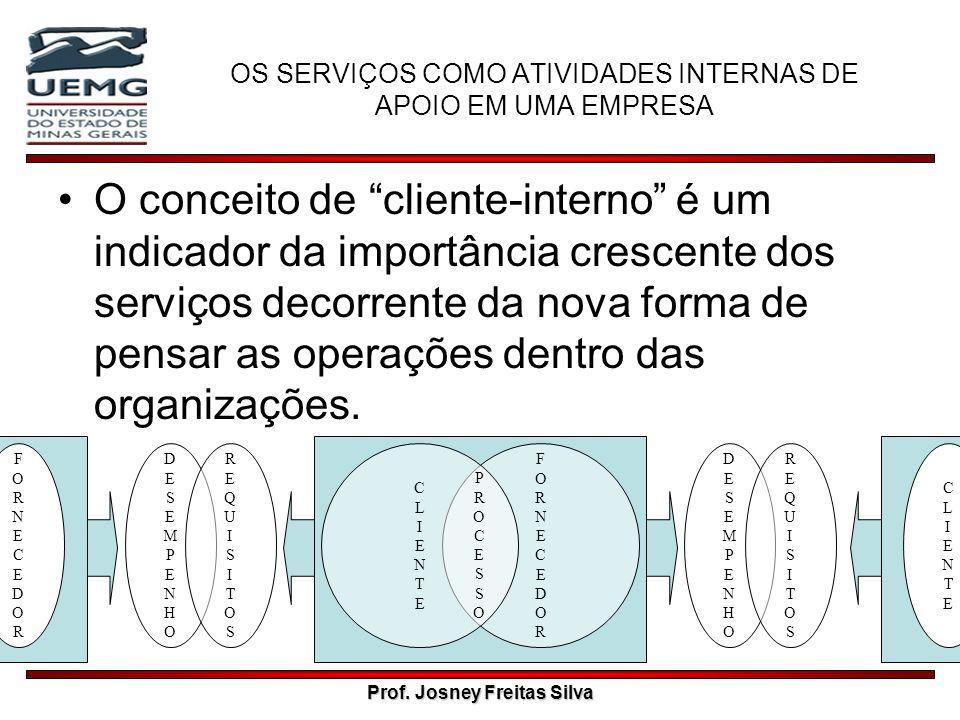OS SERVIÇOS COMO ATIVIDADES INTERNAS DE APOIO EM UMA EMPRESA