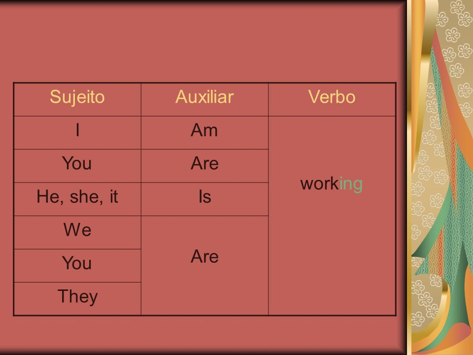 Sujeito Auxiliar Verbo I Am working You Are He, she, it Is We They