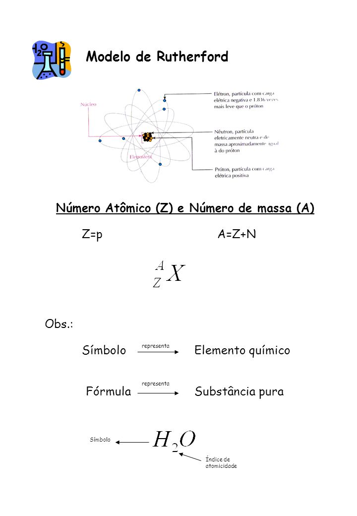 Modelo de Rutherford Número Atômico (Z) e Número de massa (A) Z=p