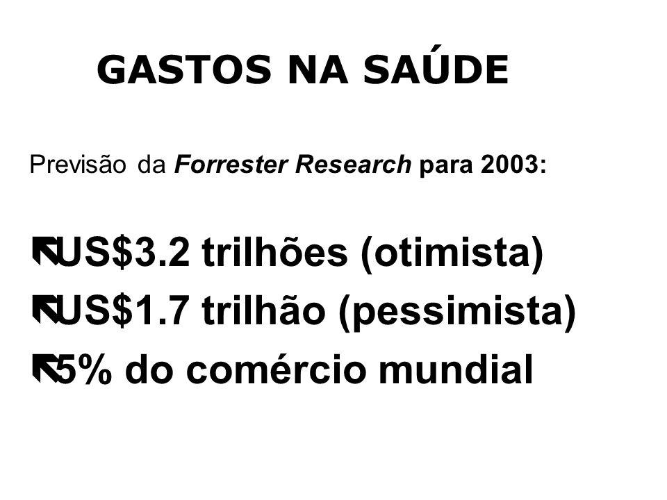 US$3.2 trilhões (otimista) US$1.7 trilhão (pessimista)